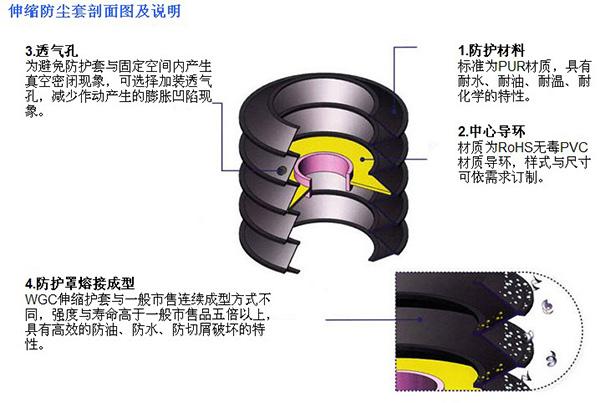 丝杠保护套|圆形防护罩-沧州冠霆机床附件有限公司